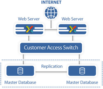 Database Master Replication Load Balancing